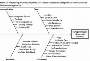 40 Best Root Cause Analysis Images On Pinterest