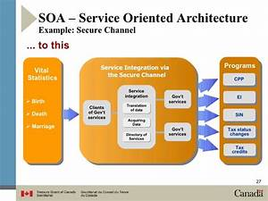 Business architecture for Service oriented architecture examples