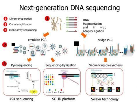 illumina next generation sequencing introduction to next generation sequencing