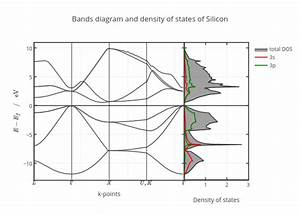 Bands Diagram And Density Of States Of Silicon