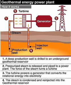 Geothermal Power Plant That Could Run 5 000 British Homes