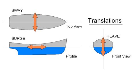 Definition Boat Vs Ship by Ship Motions