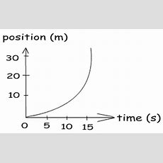 Draw Position Time Graph For A Non Uniform Motion When Body Starts From Origin With Increasing