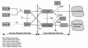 Explain Umts Network Architecture List Important Features