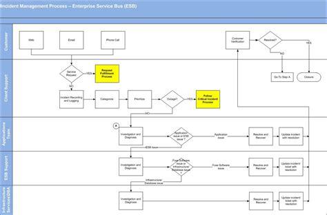 incident management flowchart flowchart  word
