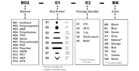 polyvance chart  reference    ordered