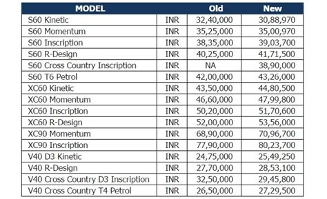 Volvo Cars Prices by Volvo Price List Auto Today