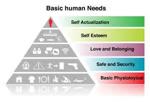 Maslow Hierarchy of Needs Examples