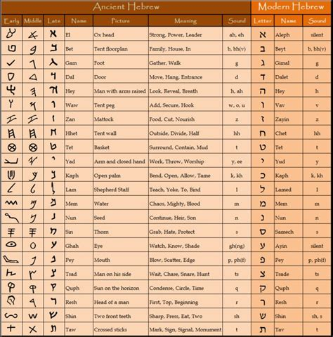 hebrew letters meaning biblical hebrew alphabet chart biblical hebrew text