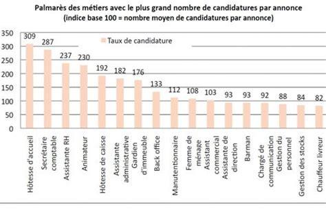 ces m 233 tiers qui peinent 224 recruter en 2013 le figaro 201 tudiant