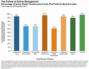 Active vs. Passive: A Deeper Look into Fixed Income