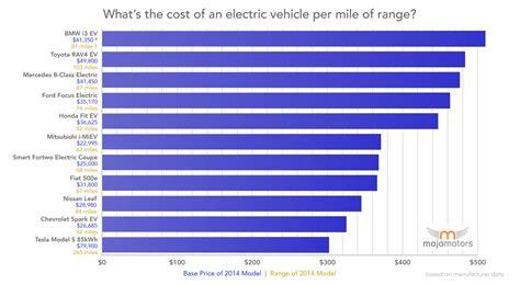 electric car   price  mile  range  tesla