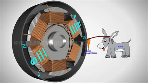 Electric Motor Works by Brushless Dc Motor How It Works Electrical Animation
