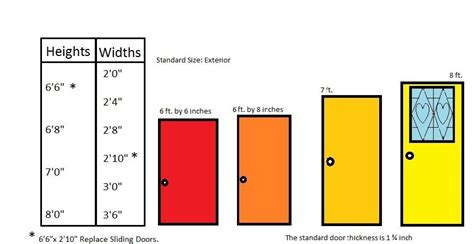 Bedroom Doors Sizes by What Is The Standard Door Size For Residential Homes What