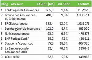 Assurance Habitation La Banque Postale : panorama de l activit des bancassureurs en assurance non vie ~ Melissatoandfro.com Idées de Décoration