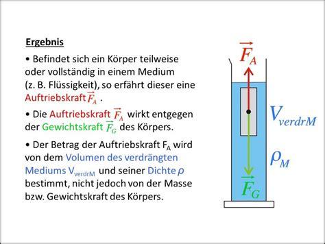 Auftrieb, Archimedisches Prinzip - PHYPLUS-Set Physik Experimentier-Sets für Schüler ...