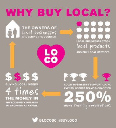 why shopping local matters   dangerdelux