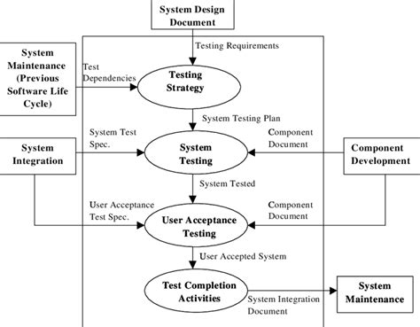 System Testing Proces Diagram by System Testing Process Overview Scientific Diagram
