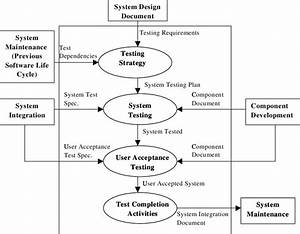 System Testing Process Overview