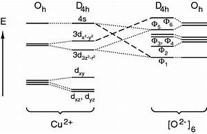 The Interaction Of The Atomic Orbitals Of Copper With The