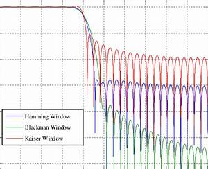 Comparison Of Frequency Response  In Db  Of Low Pass Fir Filters
