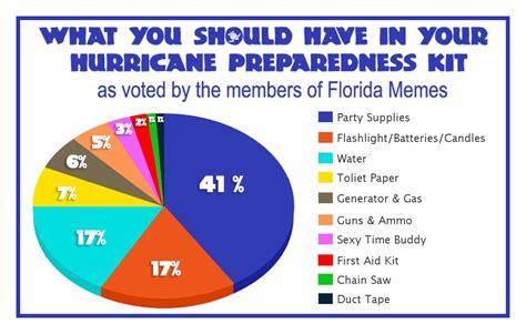 Meme Categories - florida hurricane preparedness meme waterfront properties blog