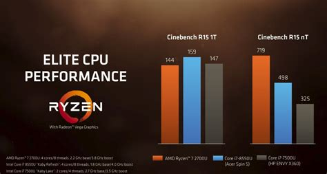 amd s ryzen 7 and ryzen 5 with into intel s mobile space pcworld