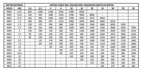 electrical wire size chart 3 phase 3 phase motor wire