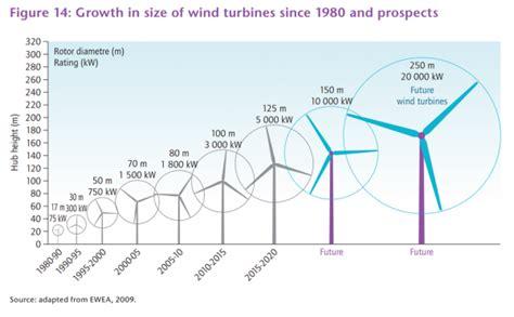 Ветряк для выработки электроэнергии сколько стоит как работает примеры . MBH News