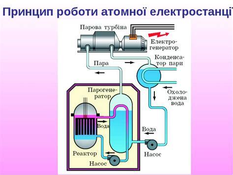 Принцип работы ядерного реактора youtube