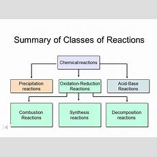111 Describing Chemical Reactions Worksheet Answers Briefencounters