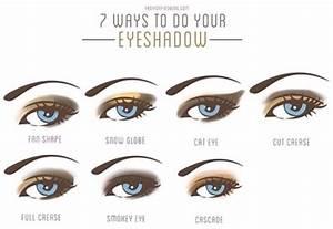 Diagrams Of Ways To Apply Eyeshadow    Makeup