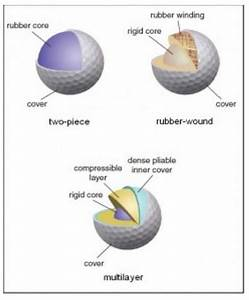 Mike Thinks  Does A Golf Ball Have More Than One Shape
