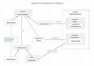 Software Diagram Examples And Templates
