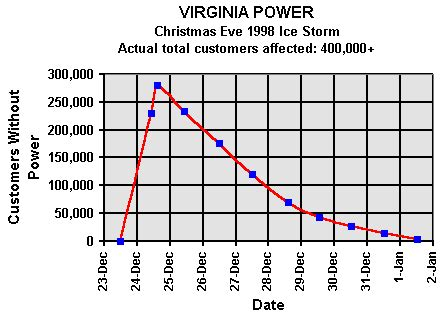 selected poweroutages   news