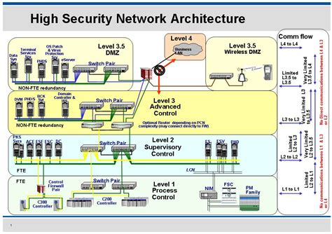Cyber Security For Industrial Control Systems Chemanager