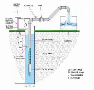 Technical Information  U2013 Yildizsu Dalgic Pompa    Submersible Pump    Elecrtropompe    Pompe