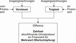 Vorsteuer Berechnen : umsatzsteuerschuld baunachrichten begriffs erl uterungen ~ Themetempest.com Abrechnung