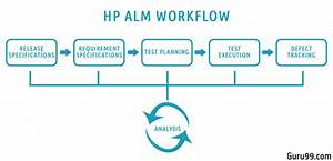 Introduction To Hp Alm Quality Center