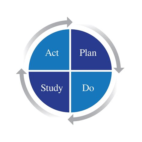 model for improvement template pdca cycle