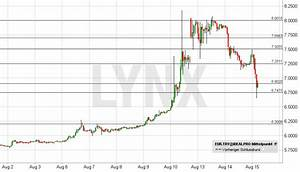 Euro Türkische Lira Aktuell ᐅ News Aktuelle Entwicklung