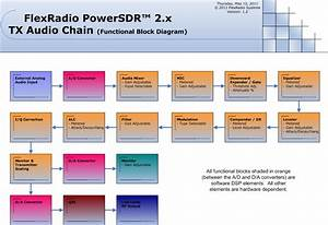 Powersdr V2 0 Tx Audio Chain Block Diagram