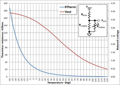 Temperature Sensor What Difference Makes Resistance