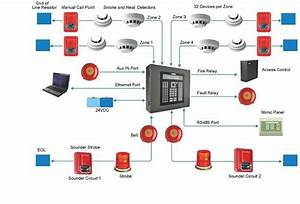 Faq - Questions About Fire Alarm Systems
