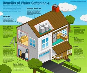 Six Benefits Of Water Softening - By Robert Mcfaul