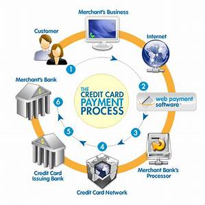 Admin  Author At Web Payment Software