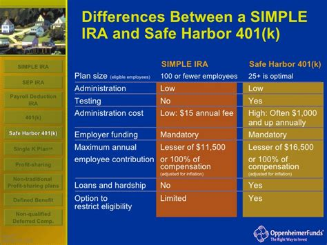 small business advantages   simple ira