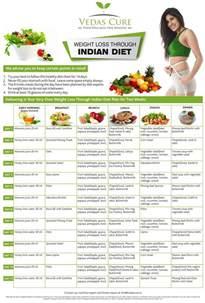 Weight Loss Diet Plan Chart