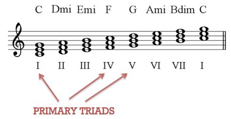 harmony tonality simon balle  gcse