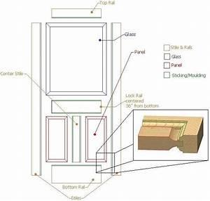 stile and rail – architect's glossary